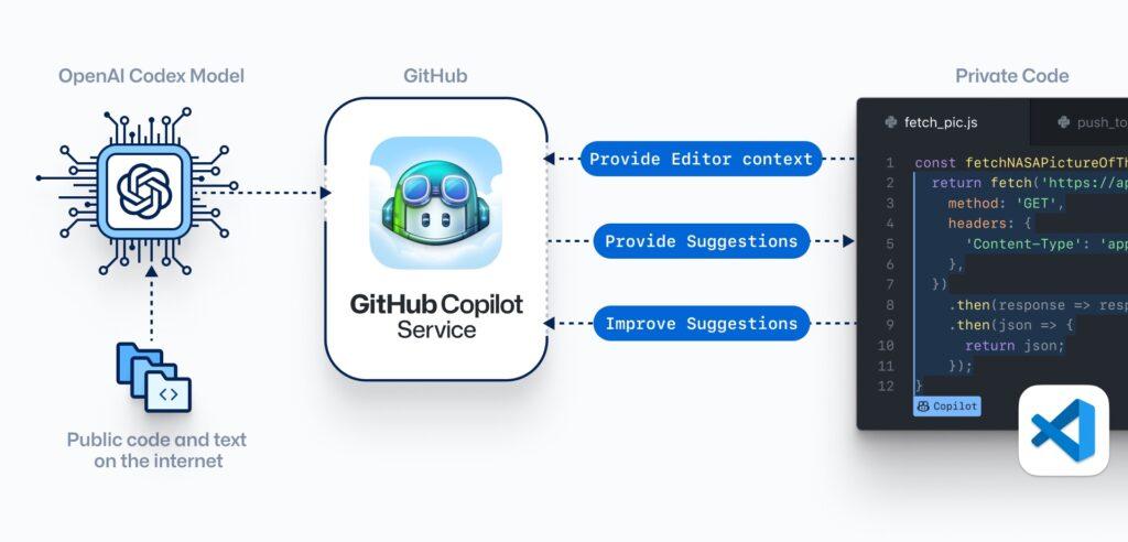Grafika przedstawia funkcjonowanie projektu GitHub Copilot